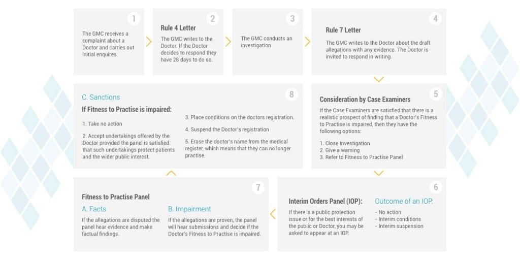 A flowchart explaining what happens during a GMC Investigation Process